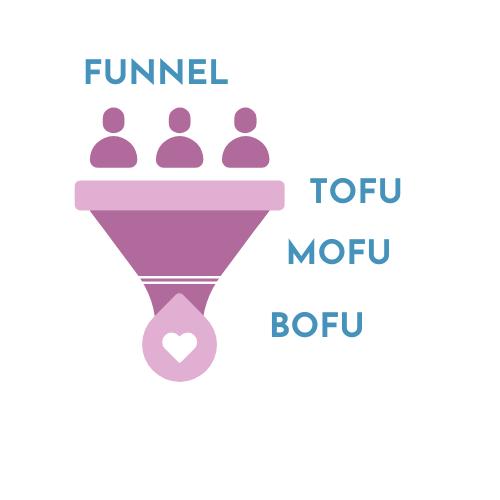 FUNNEL DE CONVERSIÓN , TOFU, MOFU, BOFU